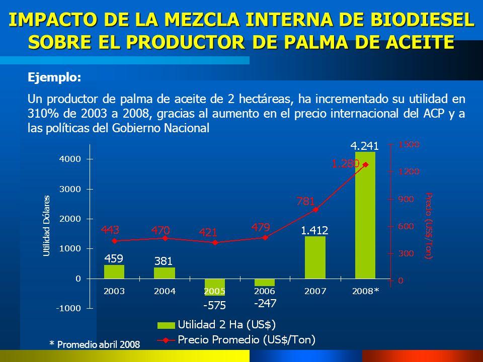 IMPACTO DE LA MEZCLA INTERNA DE BIODIESEL SOBRE EL PRODUCTOR DE PALMA DE ACEITE