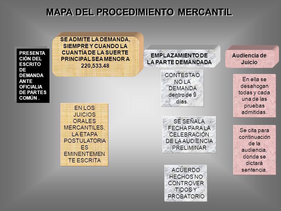 MAPA DEL PROCEDIMIENTO MERCANTIL EMPLAZAMIENTO DE LA PARTE DEMANDADA