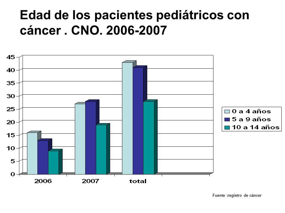Edad de los pacientes pediátricos con cáncer . CNO. 2006-2007
