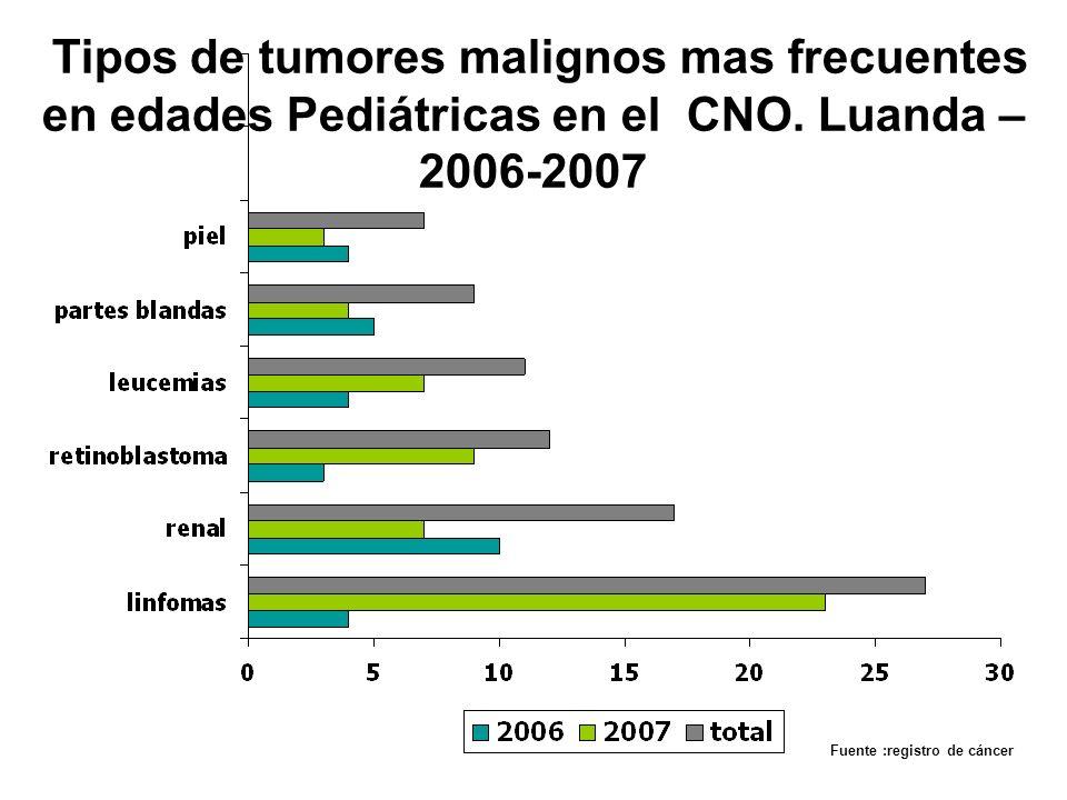 Tipos de tumores malignos mas frecuentes en edades Pediátricas en el CNO. Luanda – 2006-2007