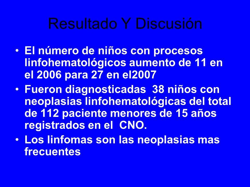 Resultado Y Discusión El número de niños con procesos linfohematológicos aumento de 11 en el 2006 para 27 en el2007.
