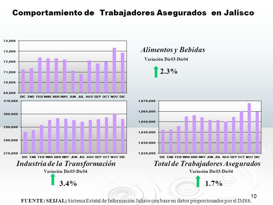 Industria de la Transformación Total de Trabajadores Asegurados
