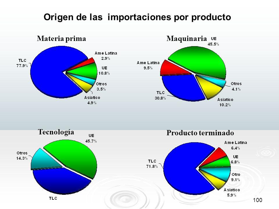 Origen de las importaciones por producto