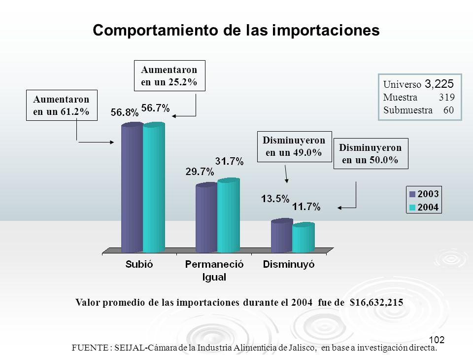 Comportamiento de las importaciones