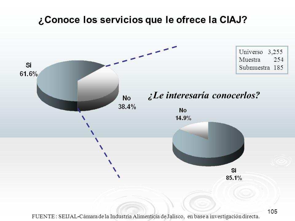 ¿Conoce los servicios que le ofrece la CIAJ
