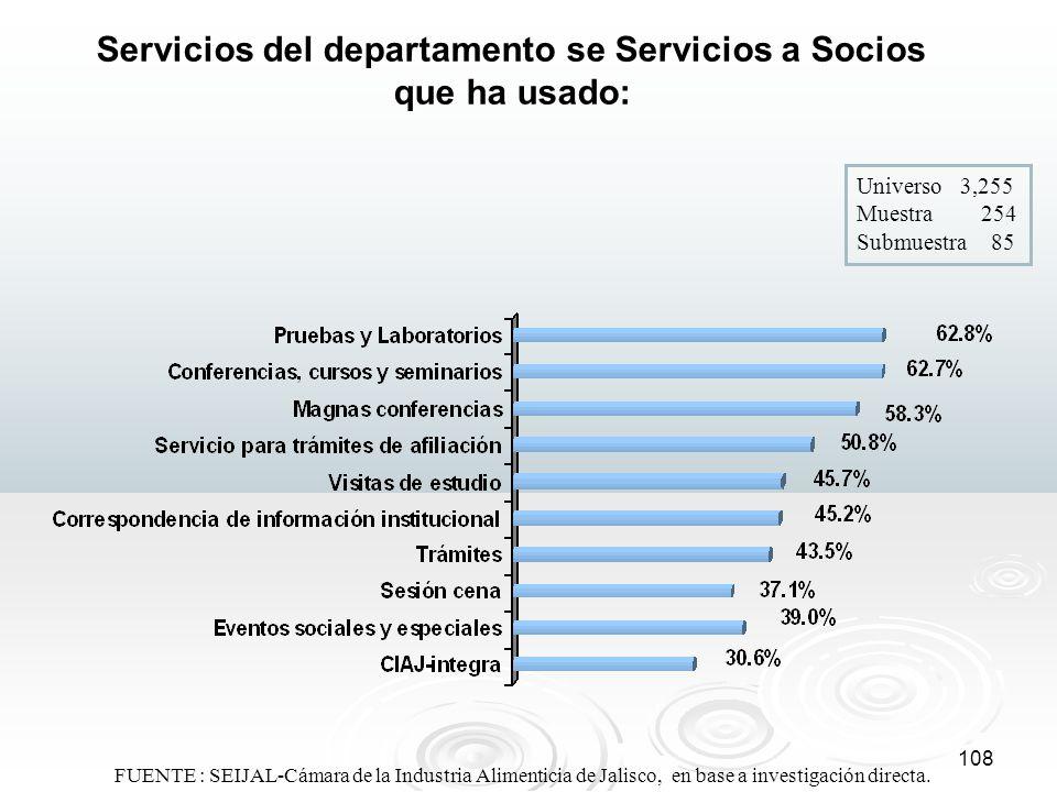 Servicios del departamento se Servicios a Socios que ha usado: