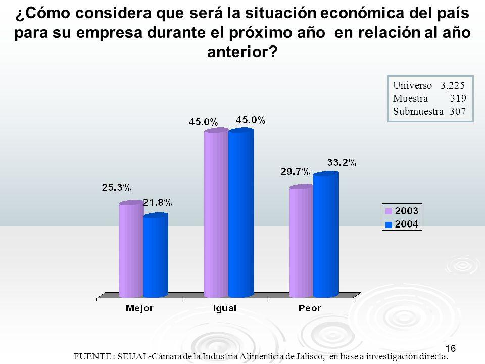 ¿Cómo considera que será la situación económica del país para su empresa durante el próximo año en relación al año anterior