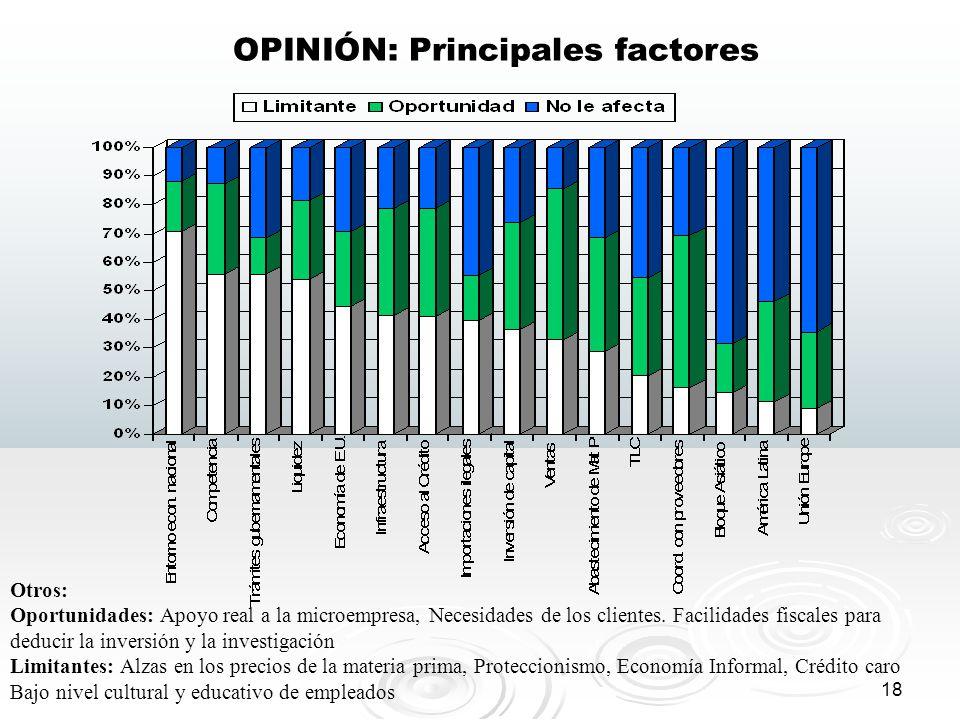 OPINIÓN: Principales factores