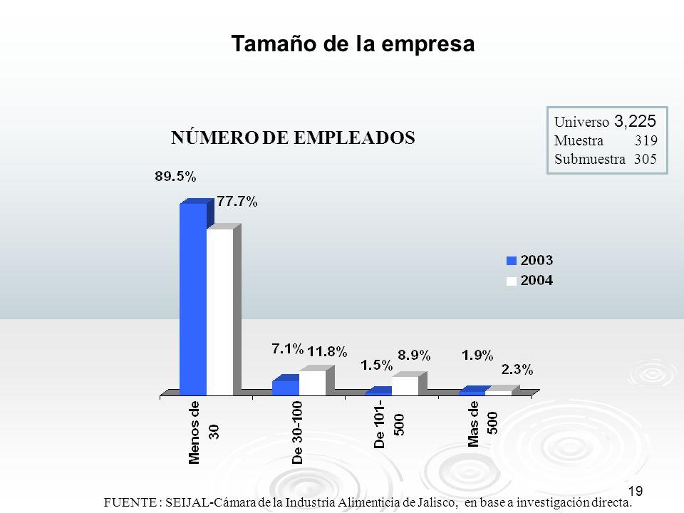 Tamaño de la empresa NÚMERO DE EMPLEADOS