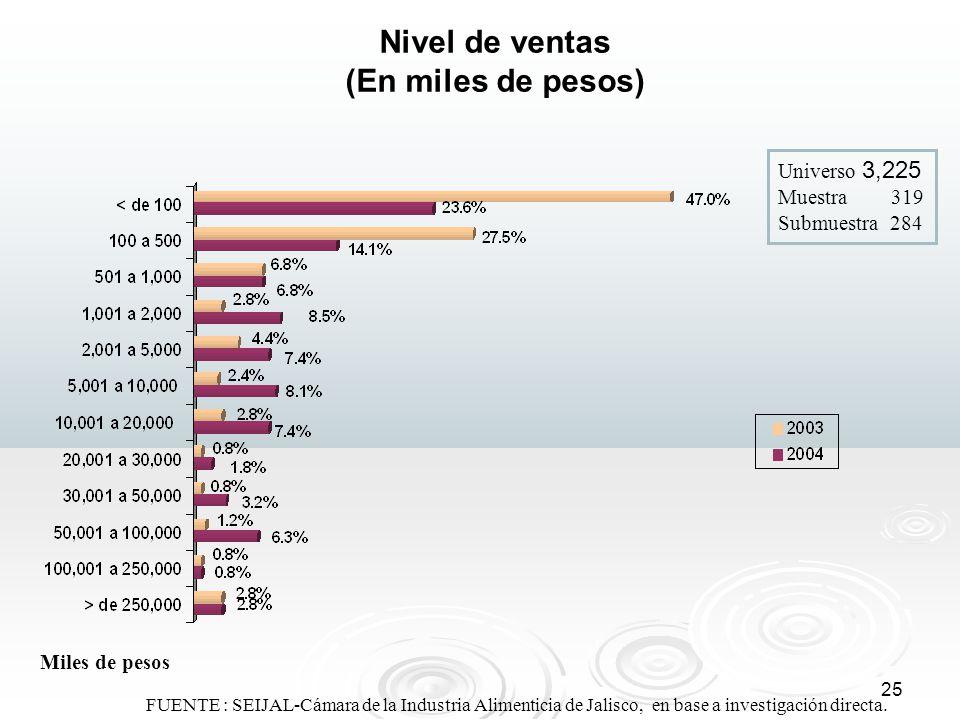 Nivel de ventas (En miles de pesos)