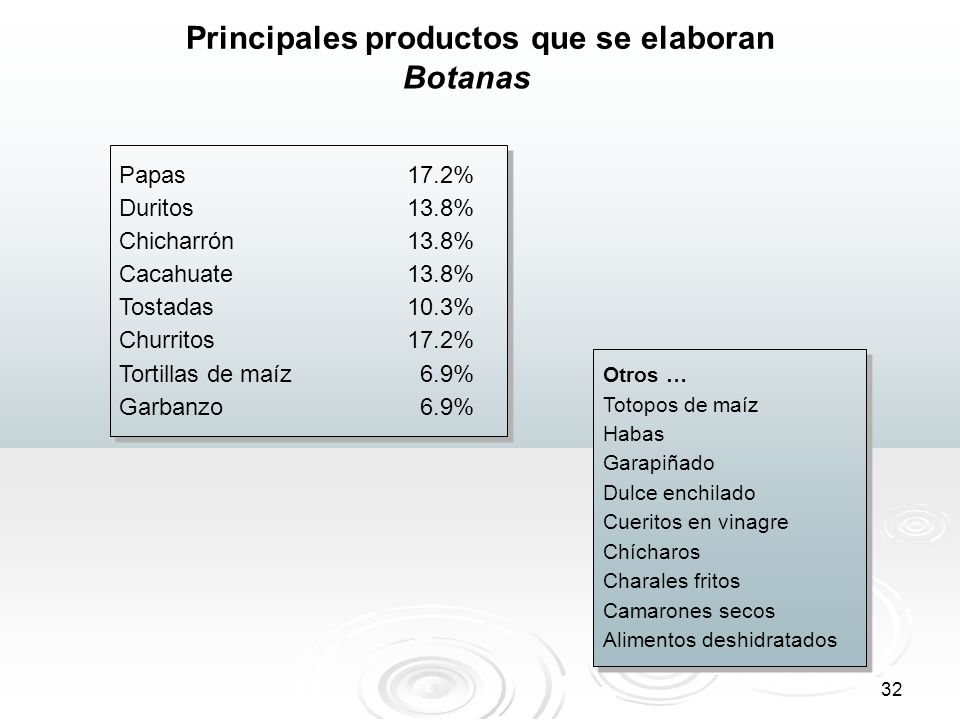 Principales productos que se elaboran