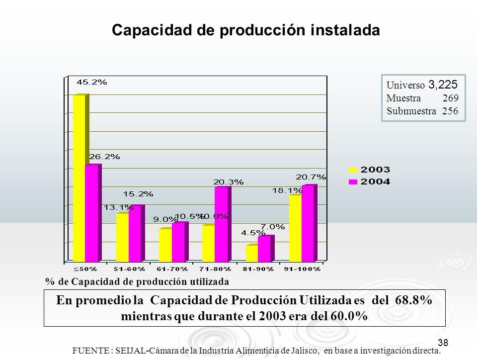 Capacidad de producción instalada