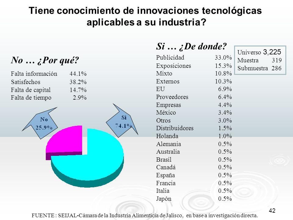 Tiene conocimiento de innovaciones tecnológicas aplicables a su industria