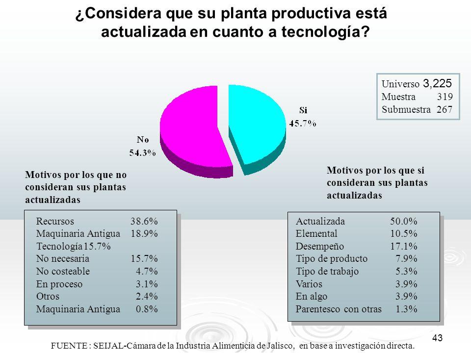 ¿Considera que su planta productiva está actualizada en cuanto a tecnología