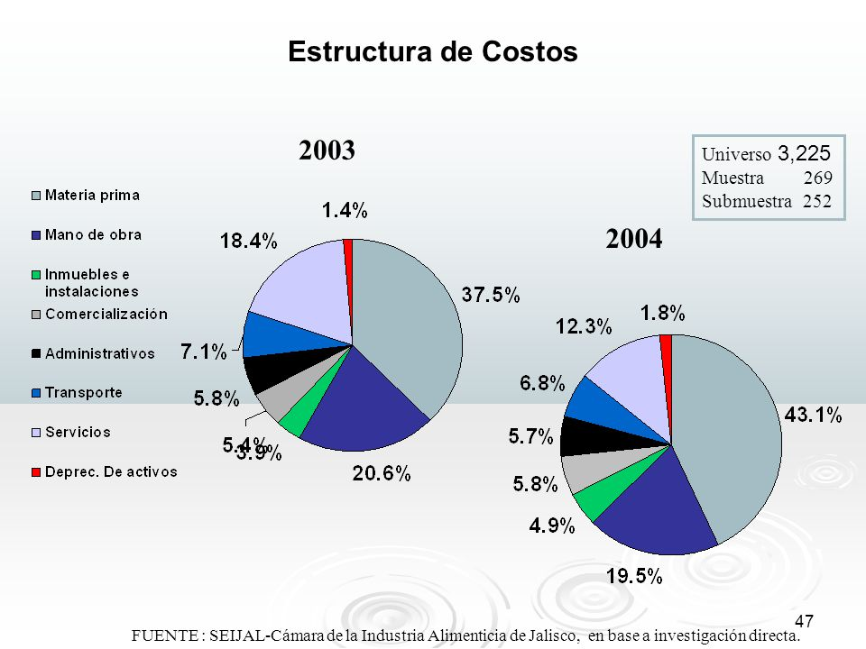 Estructura de Costos 2003. Universo 3,225 Muestra 269 Submuestra 252. 2004.