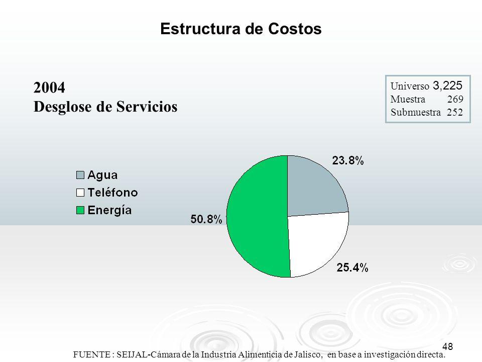 Estructura de Costos 2004 Desglose de Servicios