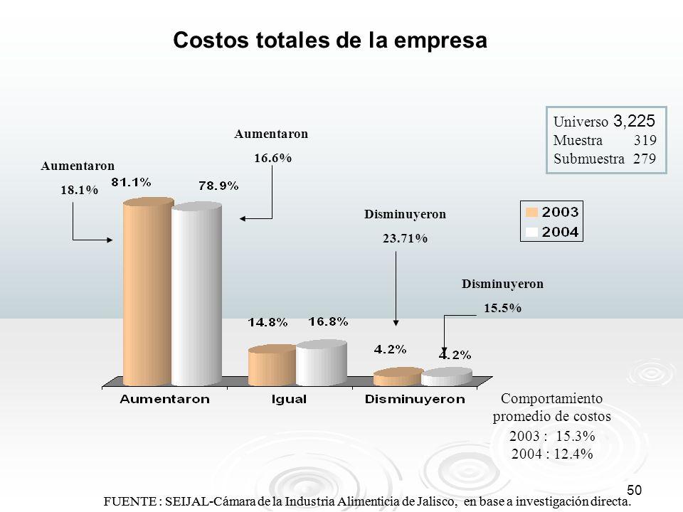 Costos totales de la empresa