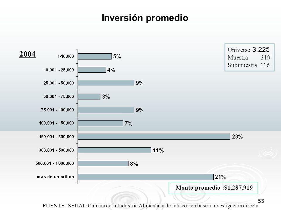 Inversión promedio 2004 Universo 3,225 Muestra 319 Submuestra 116