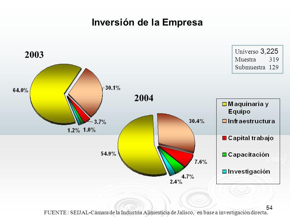 Inversión de la Empresa