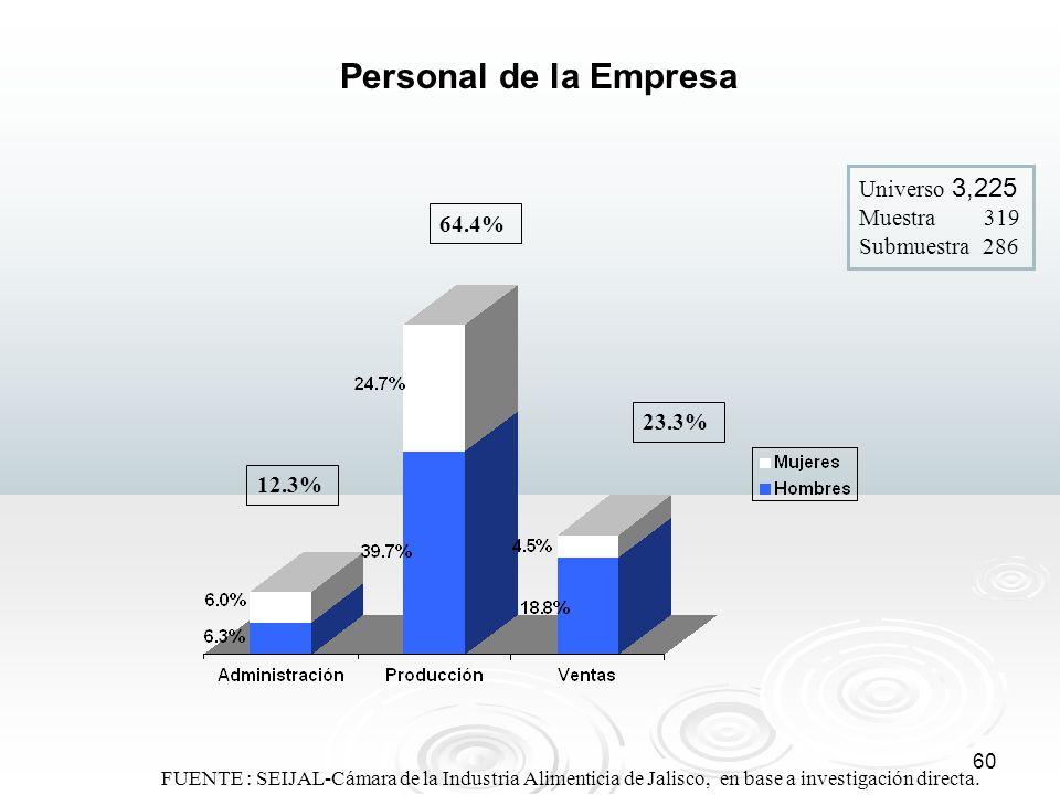 Personal de la Empresa Universo 3,225 Muestra 319 Submuestra 286 64.4%