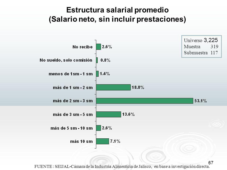 Estructura salarial promedio (Salario neto, sin incluir prestaciones)