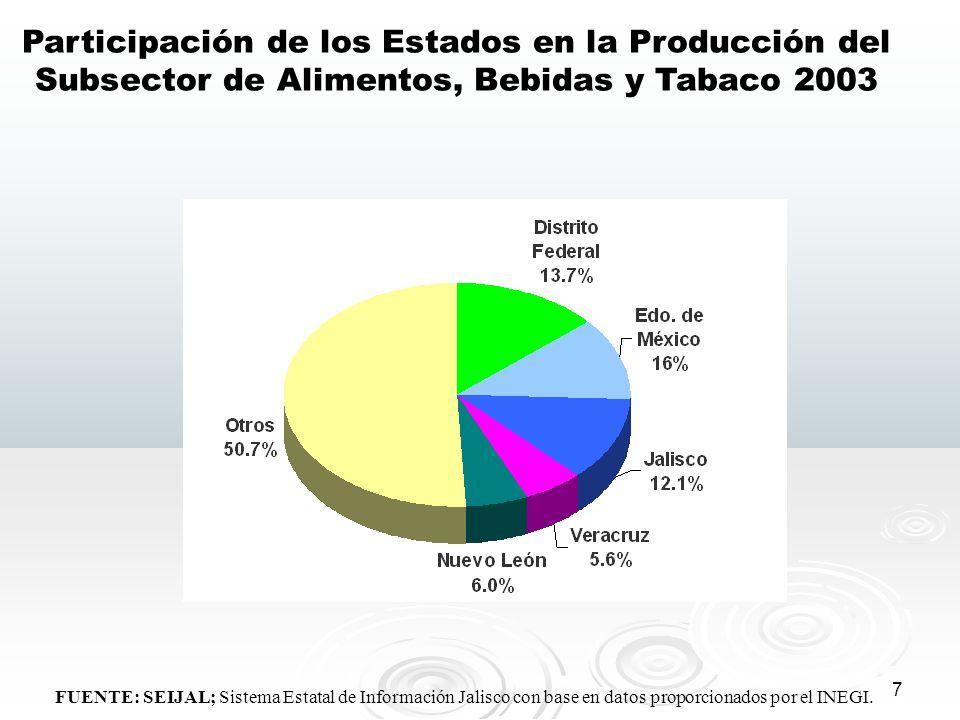 Participación de los Estados en la Producción del Subsector de Alimentos, Bebidas y Tabaco 2003