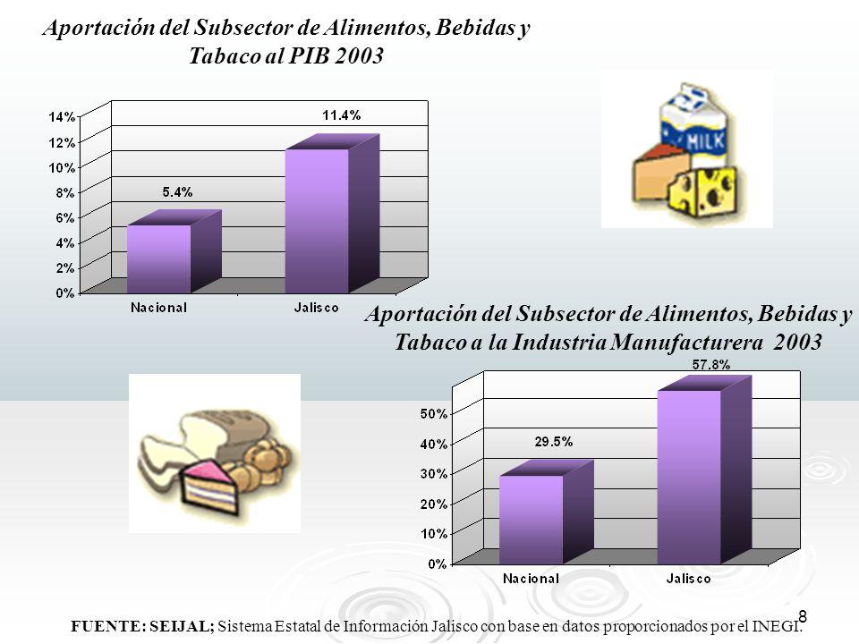Aportación del Subsector de Alimentos, Bebidas y Tabaco al PIB 2003
