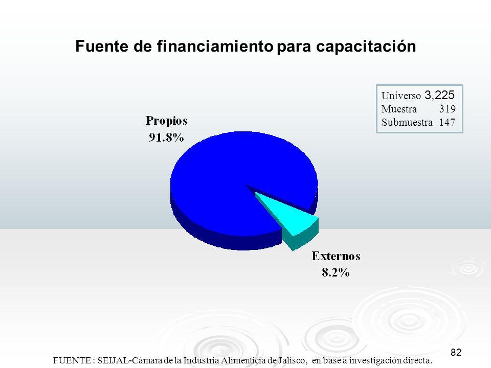 Fuente de financiamiento para capacitación