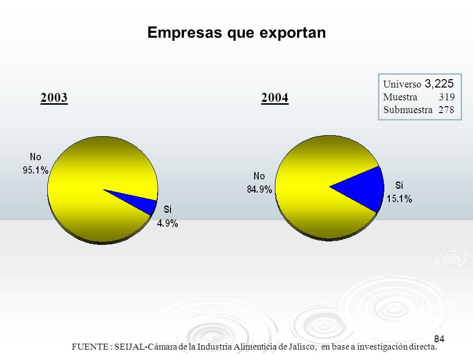 Empresas que exportan Universo 3,225 Muestra 319 Submuestra 278. 2003. 2004.