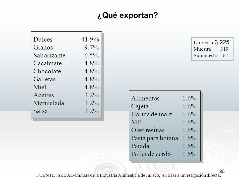 ¿Qué exportan Dulces 41.9% Granos 9.7% Saborizante 6.5%