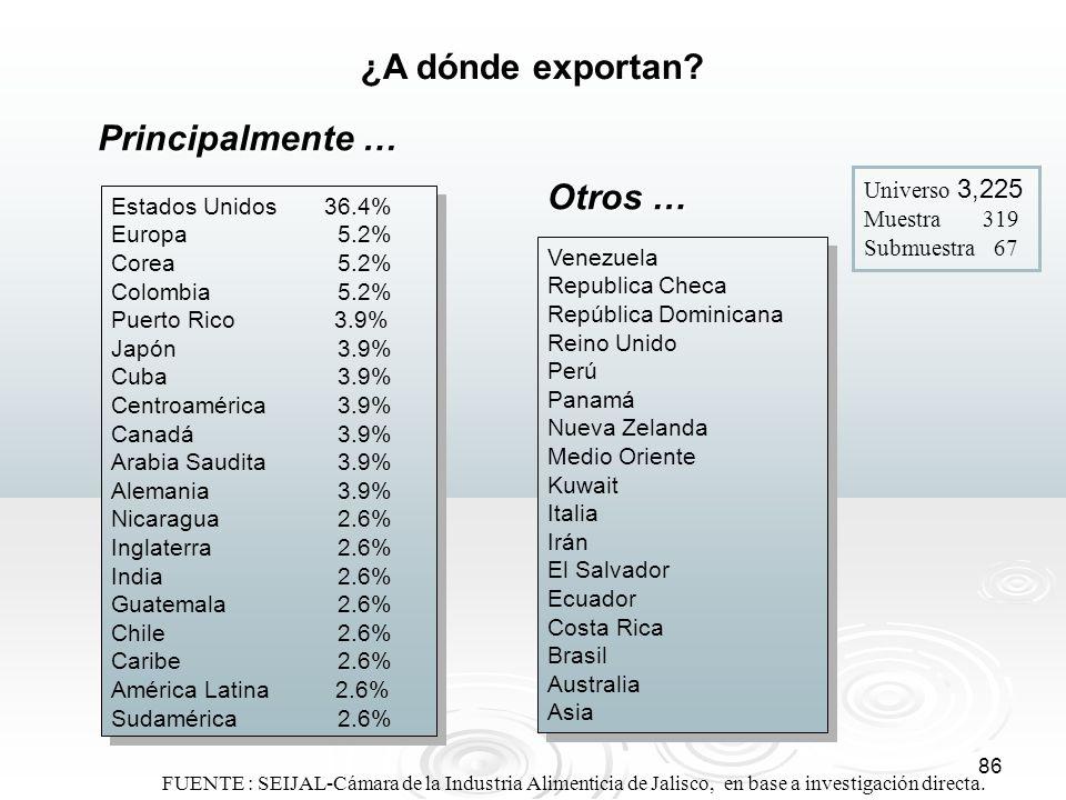 ¿A dónde exportan Principalmente … Otros …