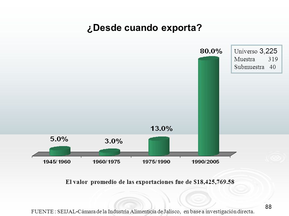 El valor promedio de las exportaciones fue de $18,425,769.58