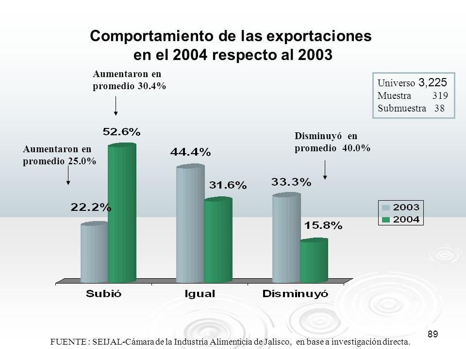 Comportamiento de las exportaciones en el 2004 respecto al 2003