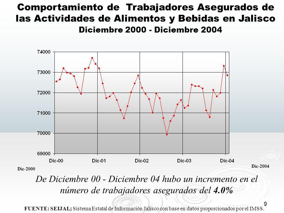Comportamiento de Trabajadores Asegurados de las Actividades de Alimentos y Bebidas en Jalisco