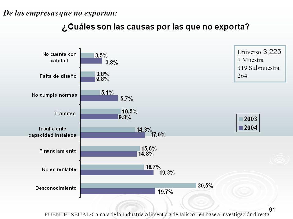 ¿Cuáles son las causas por las que no exporta