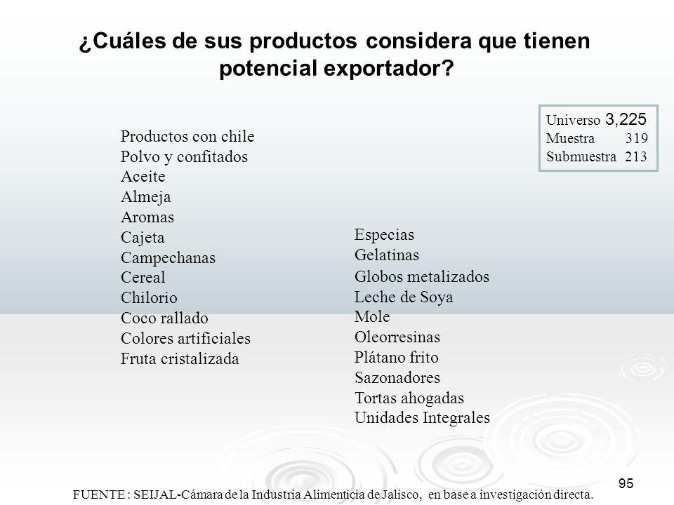 ¿Cuáles de sus productos considera que tienen potencial exportador