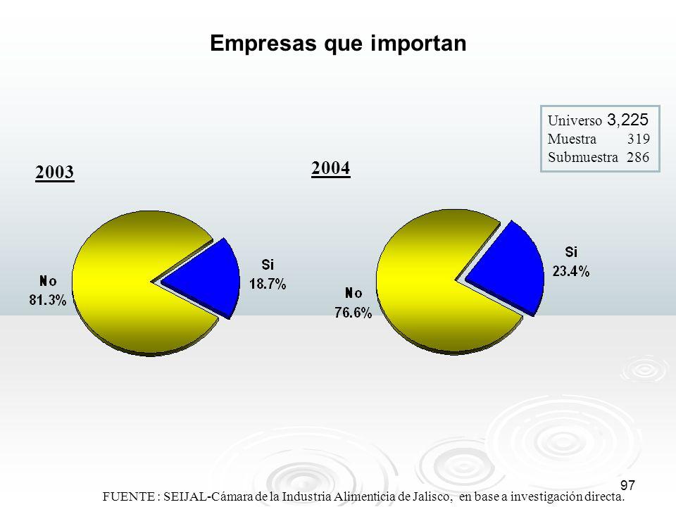 Empresas que importan Universo 3,225 Muestra 319 Submuestra 286. 2004. 2003.