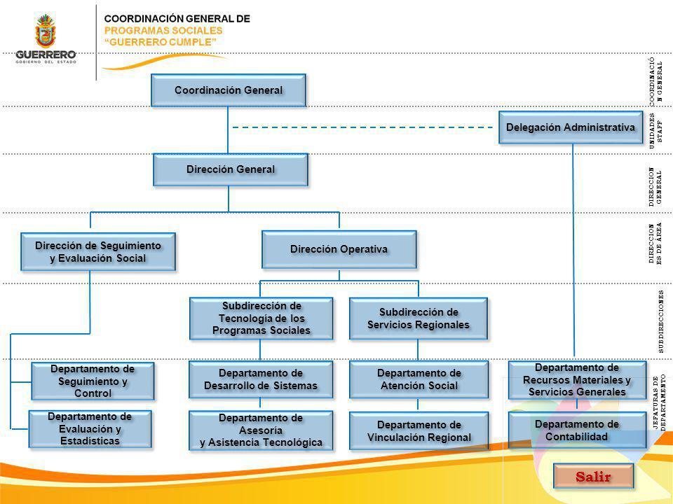 Salir Coordinación General Delegación Administrativa Dirección General