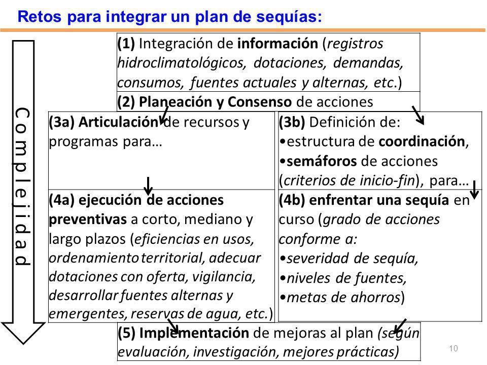 C o m p l e j i d a d Retos para integrar un plan de sequías: