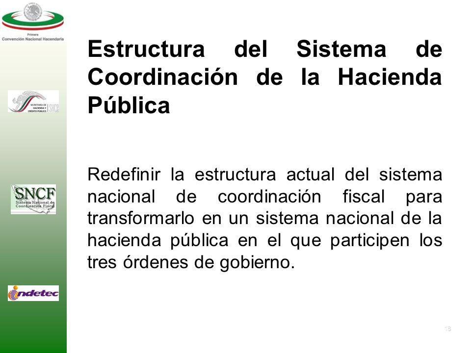 Estructura del Sistema de Coordinación de la Hacienda Pública