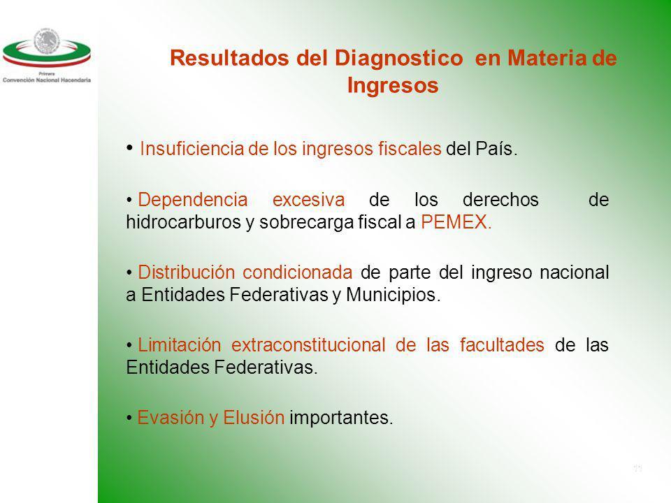 Resultados del Diagnostico en Materia de Ingresos