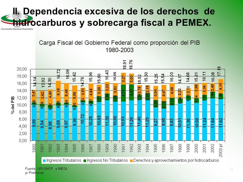 Carga Fiscal del Gobierno Federal como proporción del PIB 1980-2003