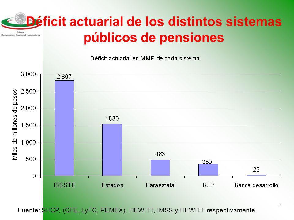 Déficit actuarial de los distintos sistemas públicos de pensiones
