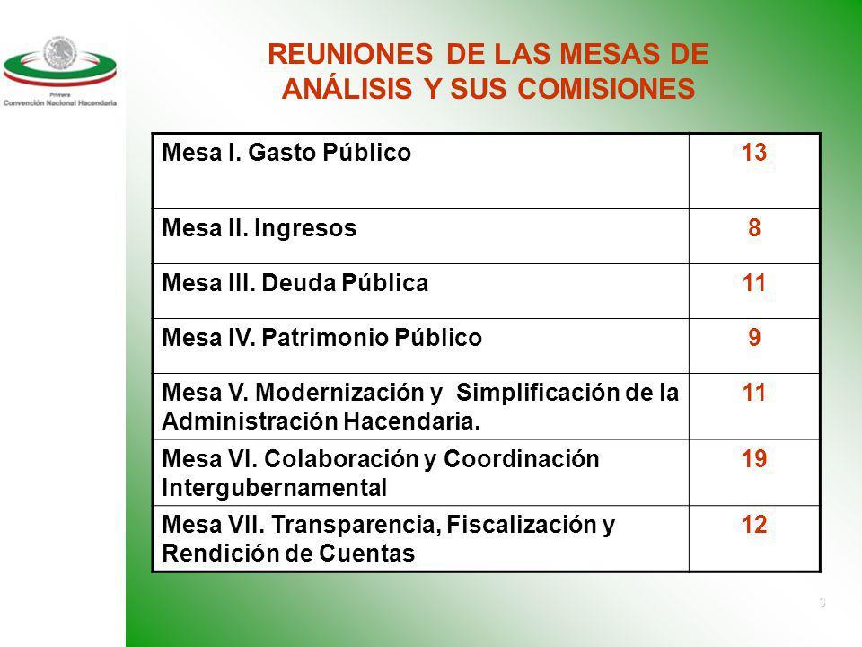 REUNIONES DE LAS MESAS DE ANÁLISIS Y SUS COMISIONES
