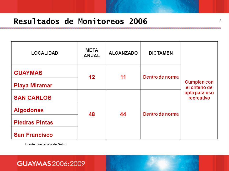 Resultados de Monitoreos 2006