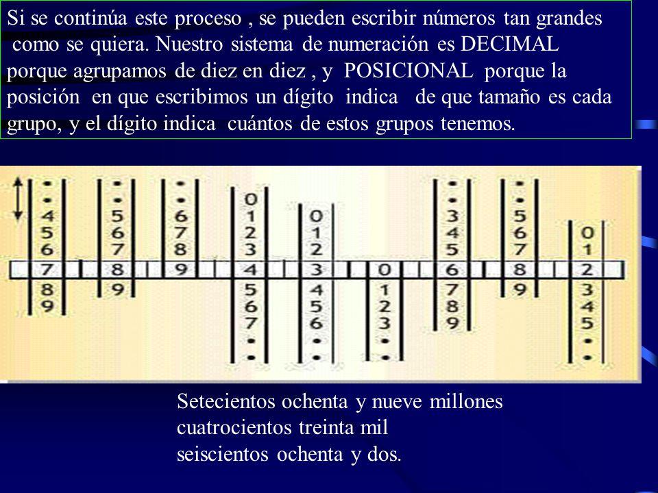 Si se continúa este proceso , se pueden escribir números tan grandes