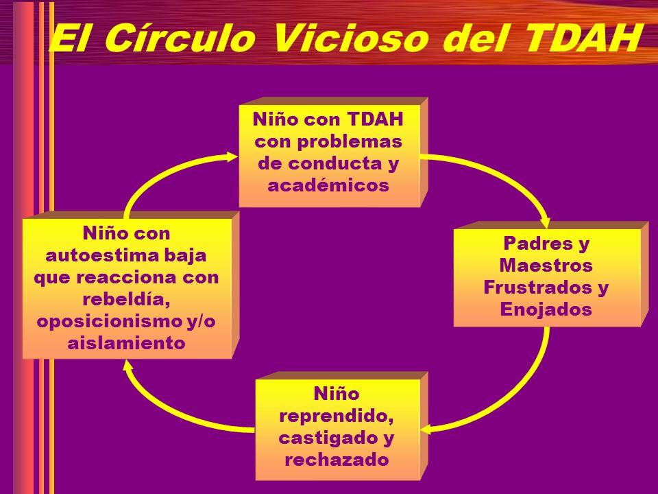 El Círculo Vicioso del TDAH