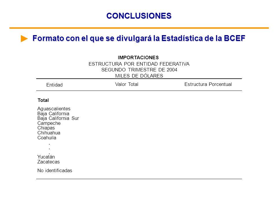 CONCLUSIONES Formato con el que se divulgará la Estadística de la BCEF