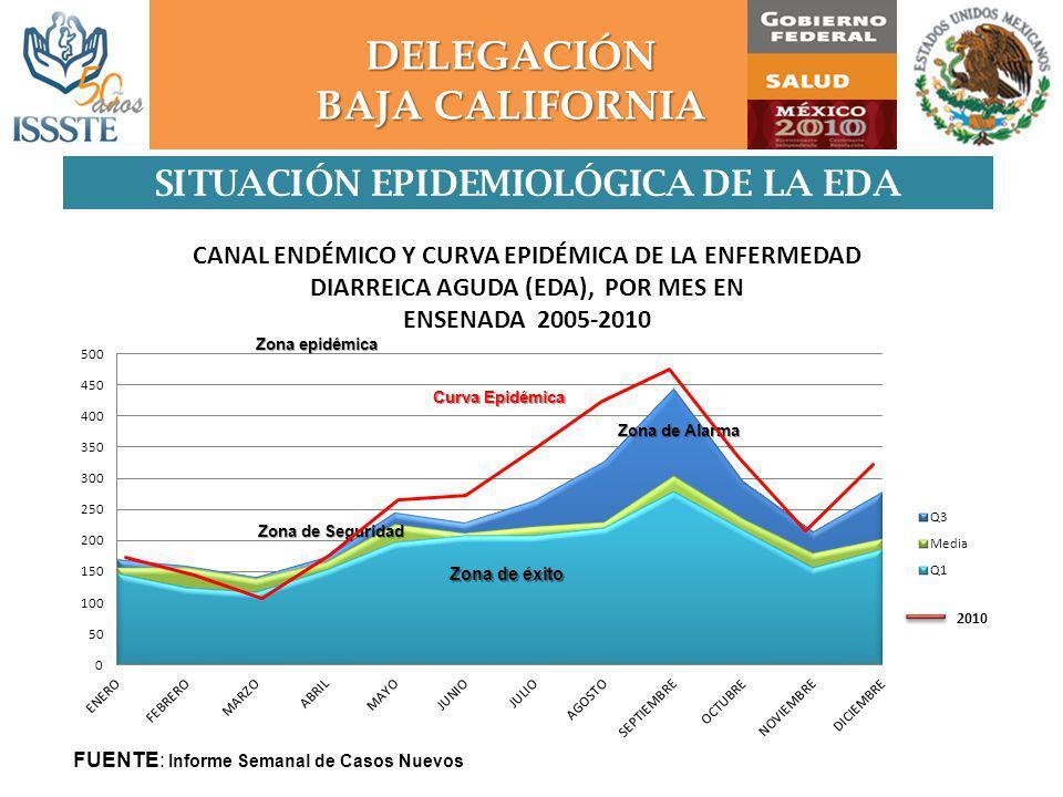 SITUACIÓN EPIDEMIOLÓGICA DE LA EDA