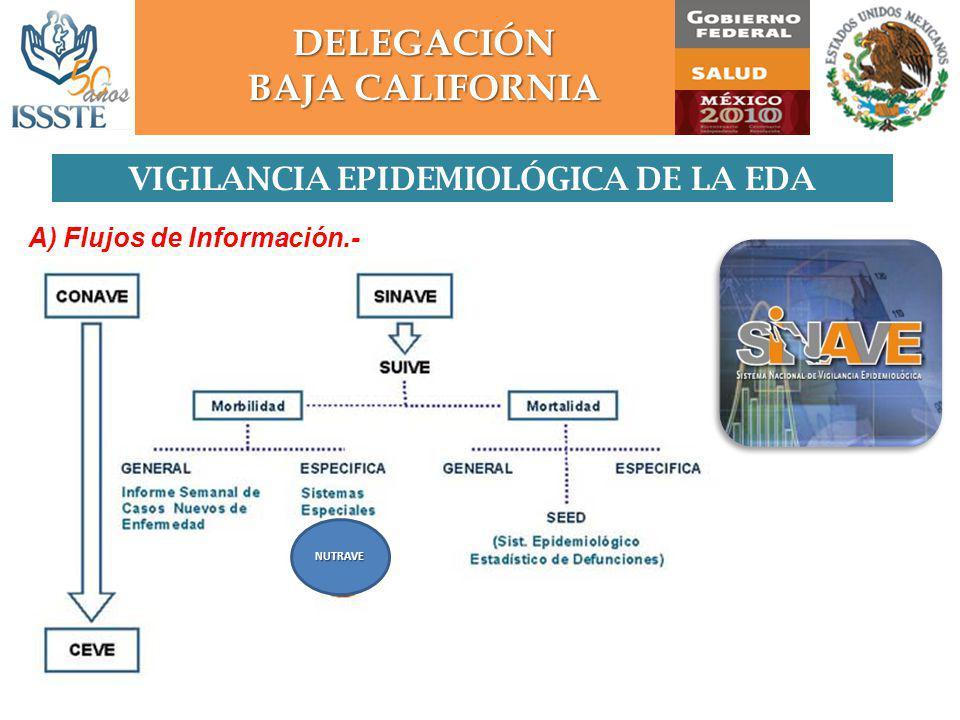 VIGILANCIA EPIDEMIOLÓGICA DE LA EDA